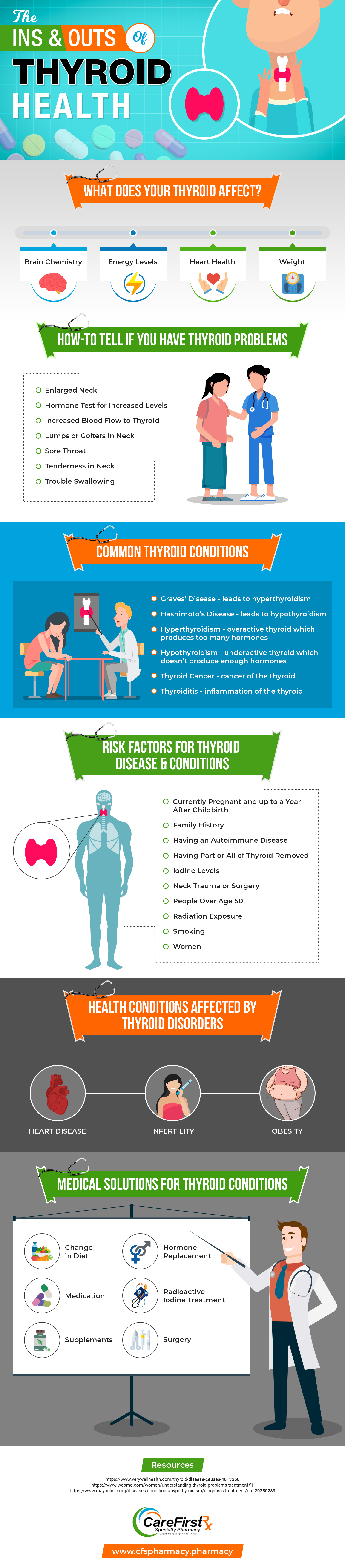 The Ins and Outs of Thyroid Health